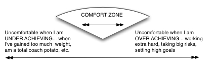 What is your experience with comfort zones?